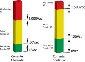 Gráfico Tensão Top Elétrica