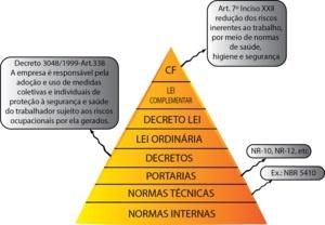 Pirâmide curso de NR10 Online da Top Elétrica
